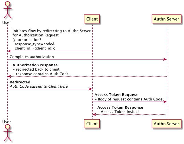 OAuth2 Flows · Olivier Tremblay's Webstuffs