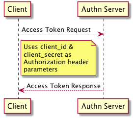 OAuth2 Flows · Olivier Tremblay's Webstuffs